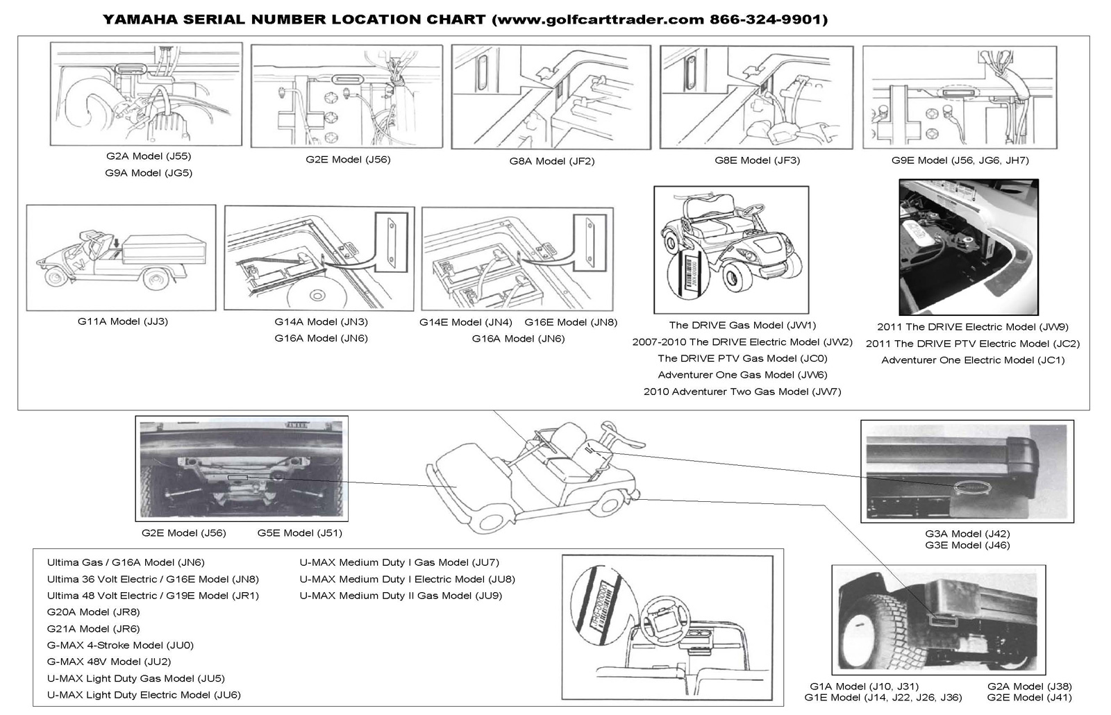 Zone golf cart battery wiring diagram library